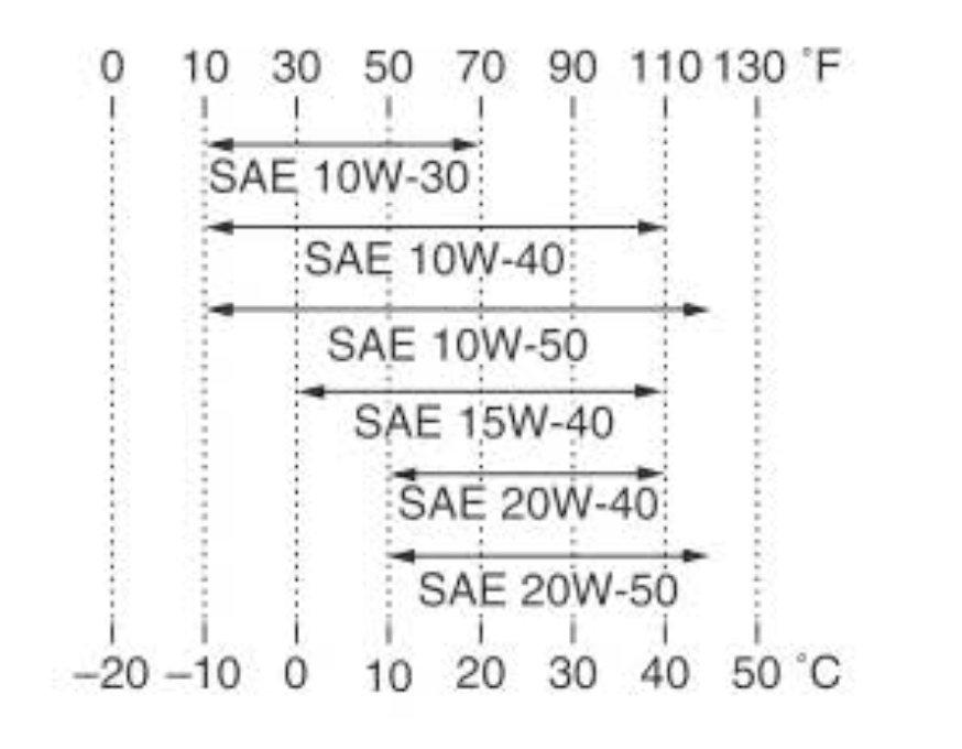 Oil grade chart